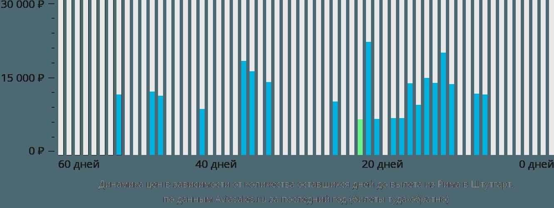 Динамика цен в зависимости от количества оставшихся дней до вылета из Рима в Штутгарт