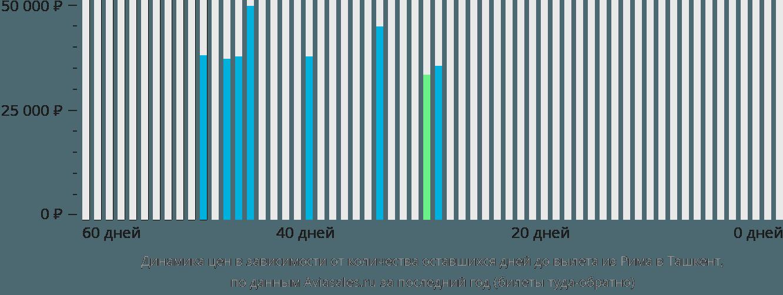 Динамика цен в зависимости от количества оставшихся дней до вылета из Рима в Ташкент