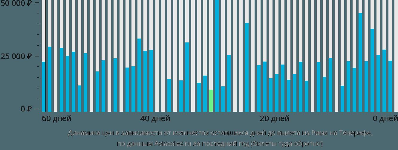 Динамика цен в зависимости от количества оставшихся дней до вылета из Рима на Тенерифе