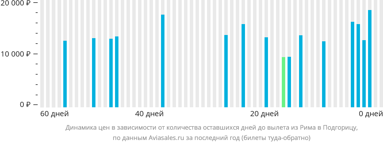 Динамика цен в зависимости от количества оставшихся дней до вылета из Рима в Подгорицу