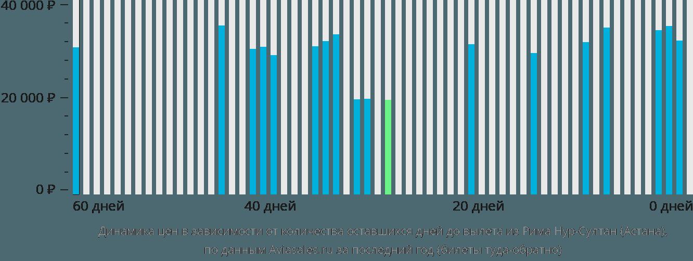 Динамика цен в зависимости от количества оставшихся дней до вылета из Рима в Астану