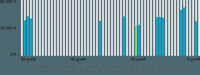 Динамика цен в зависимости от количества оставшихся дней до вылета из Рима в Узбекистан