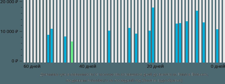 Динамика цен в зависимости от количества оставшихся дней до вылета из Рима в Вильнюс