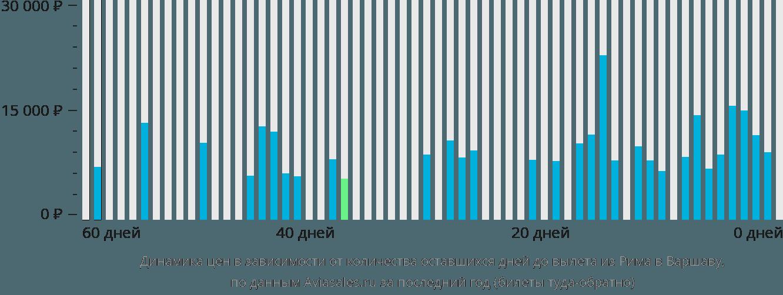 Динамика цен в зависимости от количества оставшихся дней до вылета из Рима в Варшаву