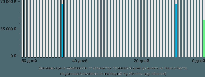 Динамика цен в зависимости от количества оставшихся дней до вылета из Рима в Якутск