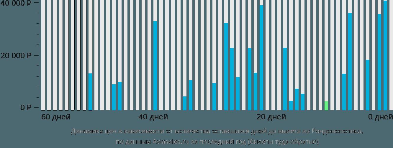 Динамика цен в зависимости от количества оставшихся дней до вылета из Рондонополиса