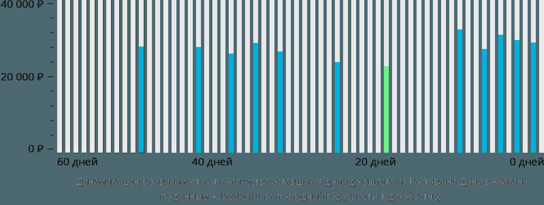 Динамика цен в зависимости от количества оставшихся дней до вылета из Ростова-на-Дону в Абакан