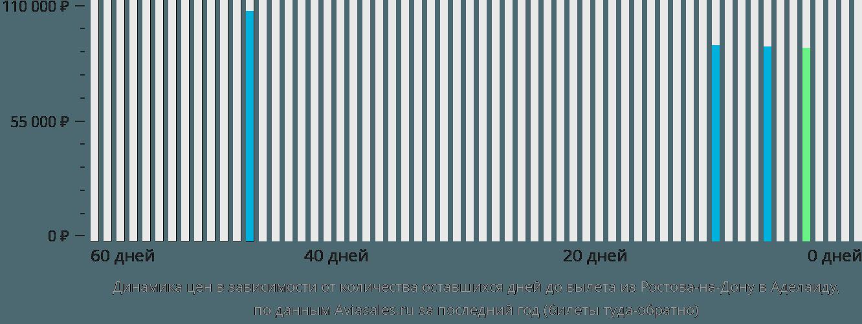 Динамика цен в зависимости от количества оставшихся дней до вылета из Ростова-на-Дону в Аделаиду