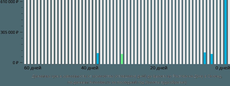 Динамика цен в зависимости от количества оставшихся дней до вылета из Ростова-на-Дону в Окленд