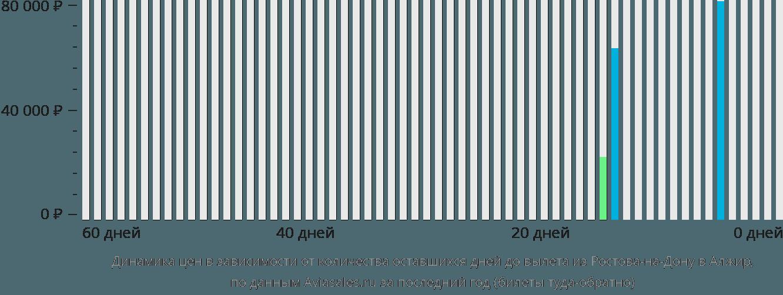 Динамика цен в зависимости от количества оставшихся дней до вылета из Ростова-на-Дону в Алжир
