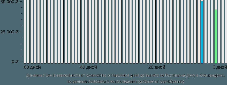 Динамика цен в зависимости от количества оставшихся дней до вылета из Ростова-на-Дону в Александрию