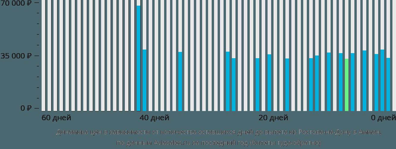 Динамика цен в зависимости от количества оставшихся дней до вылета из Ростова-на-Дону в Амман