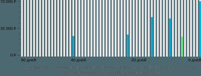 Динамика цен в зависимости от количества оставшихся дней до вылета из Ростова-на-Дону в Ашхабад