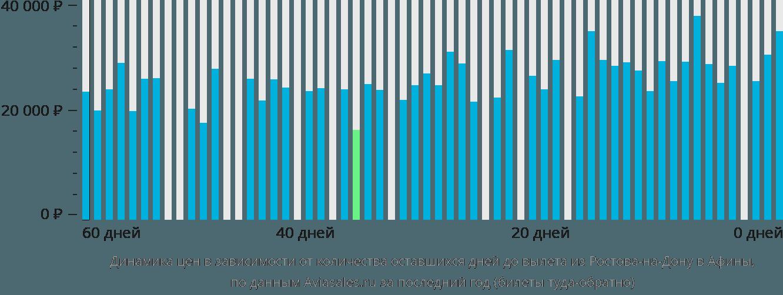 Динамика цен в зависимости от количества оставшихся дней до вылета из Ростова-на-Дону в Афины