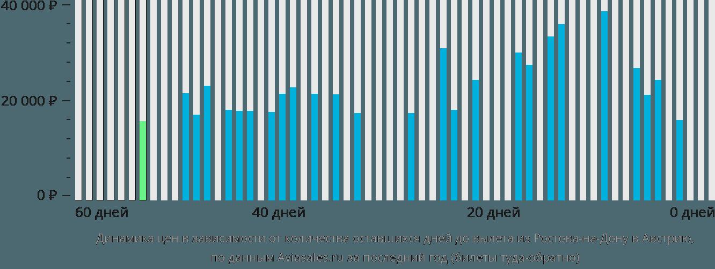 Динамика цен в зависимости от количества оставшихся дней до вылета из Ростова-на-Дону в Австрию