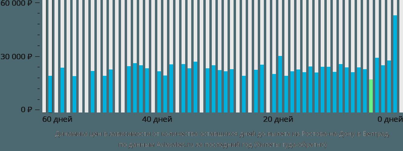 Динамика цен в зависимости от количества оставшихся дней до вылета из Ростова-на-Дону в Белград