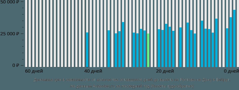 Динамика цен в зависимости от количества оставшихся дней до вылета из Ростова-на-Дону в Бейрут