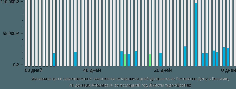 Динамика цен в зависимости от количества оставшихся дней до вылета из Ростова-на-Дону в Бельгию