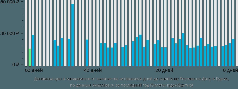 Динамика цен в зависимости от количества оставшихся дней до вылета из Ростова-на-Дону в Бургас