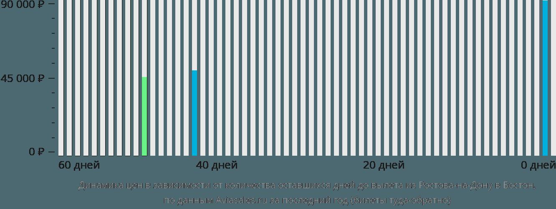 Динамика цен в зависимости от количества оставшихся дней до вылета из Ростова-на-Дону в Бостон