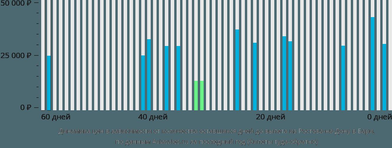 Динамика цен в зависимости от количества оставшихся дней до вылета из Ростова-на-Дону в Бари