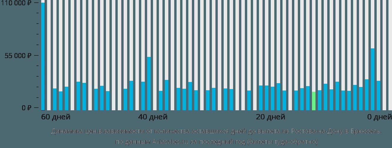 Динамика цен в зависимости от количества оставшихся дней до вылета из Ростова-на-Дону в Брюссель