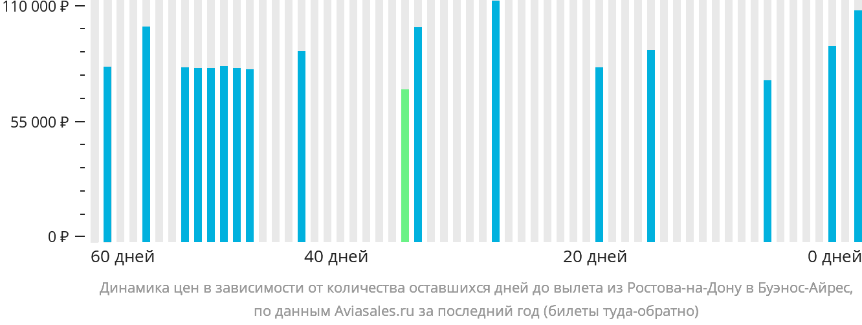 Динамика цен в зависимости от количества оставшихся дней до вылета из Ростова-на-Дону в Буэнос-Айрес