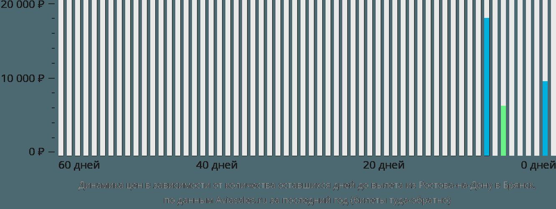 Динамика цен в зависимости от количества оставшихся дней до вылета из Ростова-на-Дону в Брянск