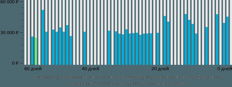 Динамика цен в зависимости от количества оставшихся дней до вылета из Ростова-на-Дону в Каир