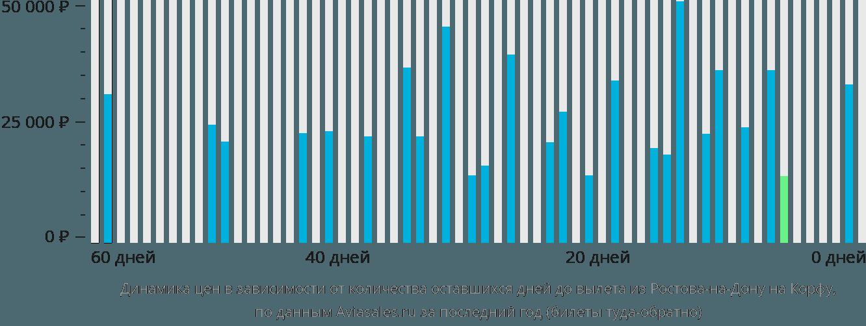 Динамика цен в зависимости от количества оставшихся дней до вылета из Ростова-на-Дону на Корфу