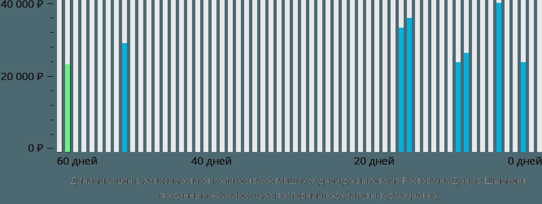 Динамика цен в зависимости от количества оставшихся дней до вылета из Ростова-на-Дону в Шымкент