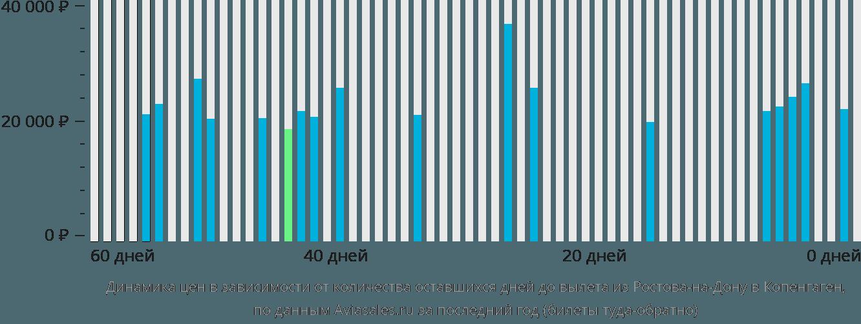 Динамика цен в зависимости от количества оставшихся дней до вылета из Ростова-на-Дону в Копенгаген