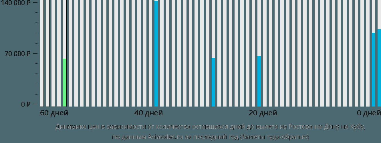 Динамика цен в зависимости от количества оставшихся дней до вылета из Ростова-на-Дону на Кубу