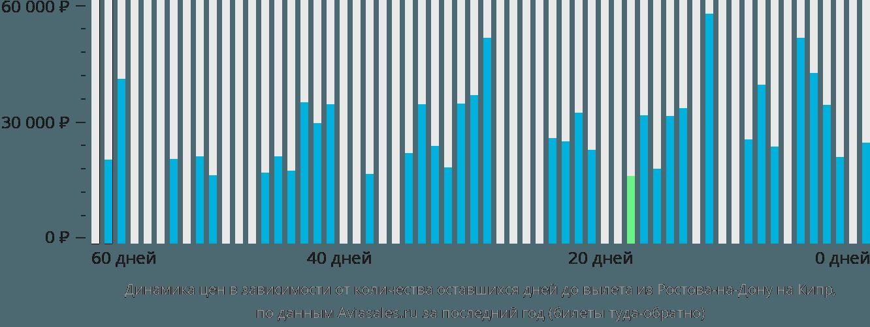 Динамика цен в зависимости от количества оставшихся дней до вылета из Ростова-на-Дону на Кипр