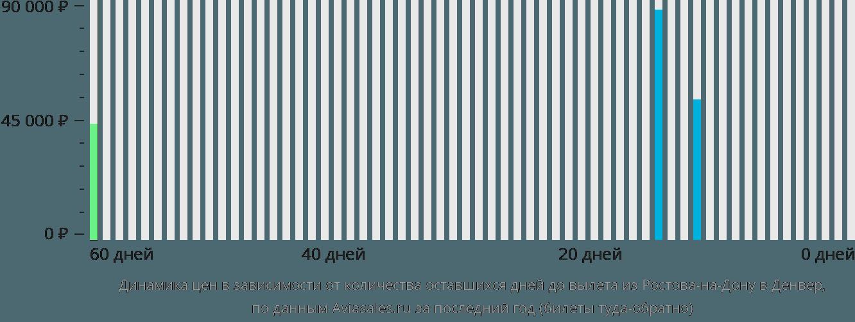 Динамика цен в зависимости от количества оставшихся дней до вылета из Ростова-на-Дону в Денвер