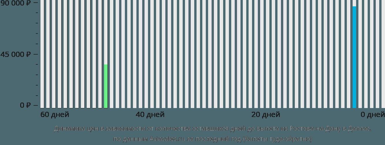 Динамика цен в зависимости от количества оставшихся дней до вылета из Ростова-на-Дону в Даллас