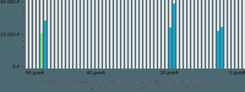 Динамика цен в зависимости от количества оставшихся дней до вылета из Ростова-на-Дону в Доху