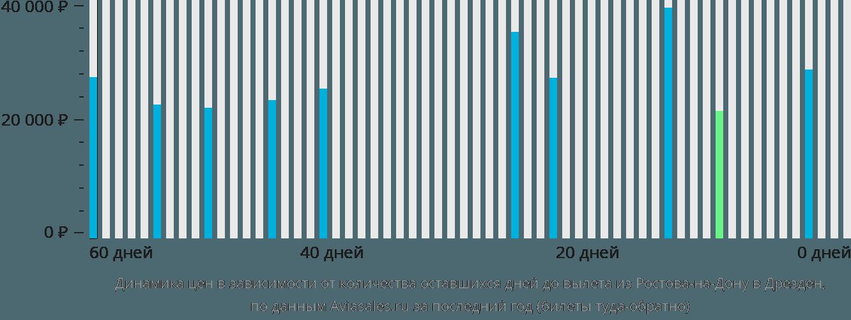 Динамика цен в зависимости от количества оставшихся дней до вылета из Ростова-на-Дону в Дрезден