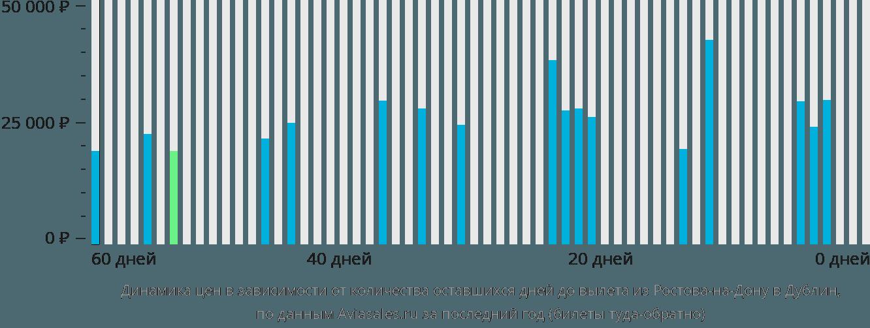 Динамика цен в зависимости от количества оставшихся дней до вылета из Ростова-на-Дону в Дублин