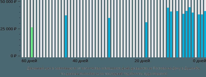 Динамика цен в зависимости от количества оставшихся дней до вылета из Ростова-на-Дону в Душанбе