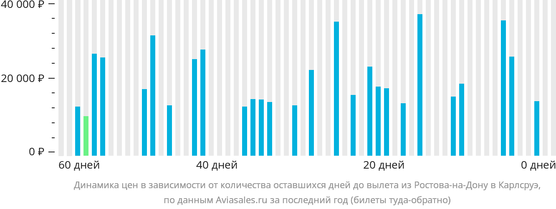 Динамика цен в зависимости от количества оставшихся дней до вылета из Ростова-на-Дону в Карлсруэ