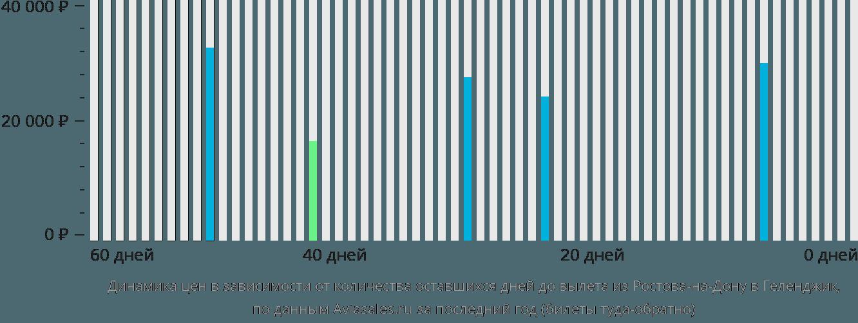 Динамика цен в зависимости от количества оставшихся дней до вылета из Ростова-на-Дону в Геленджик