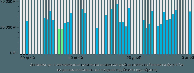 Динамика цен в зависимости от количества оставшихся дней до вылета из Ростова-на-Дону в Гоа