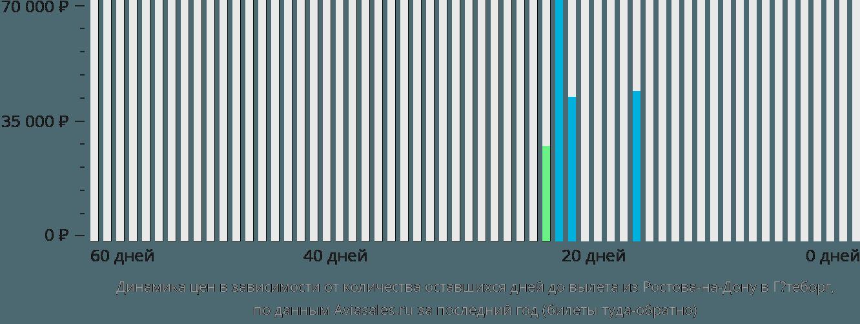 Динамика цен в зависимости от количества оставшихся дней до вылета из Ростова-на-Дону в Гётеборг
