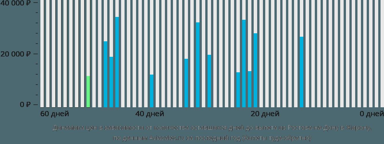 Динамика цен в зависимости от количества оставшихся дней до вылета из Ростова-на-Дону в Жирону