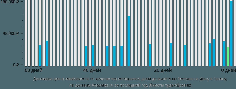 Динамика цен в зависимости от количества оставшихся дней до вылета из Ростова-на-Дону в Гавану