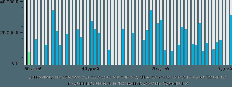 Динамика цен в зависимости от количества оставшихся дней до вылета из Ростова-на-Дону в Хельсинки