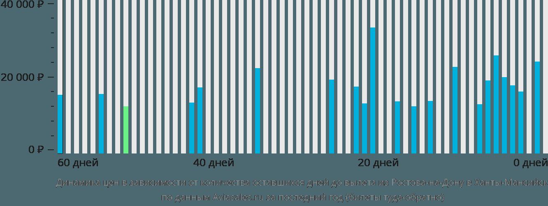 Динамика цен в зависимости от количества оставшихся дней до вылета из Ростова-на-Дону в Ханты-Мансийск