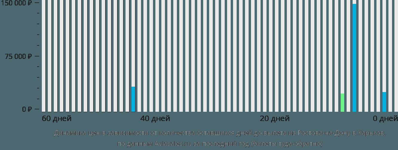 Динамика цен в зависимости от количества оставшихся дней до вылета из Ростова-на-Дону в Харьков