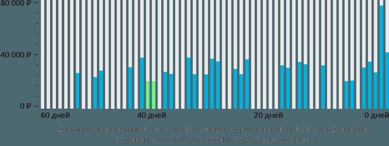 Динамика цен в зависимости от количества оставшихся дней до вылета из Ростова-на-Дону в Читу